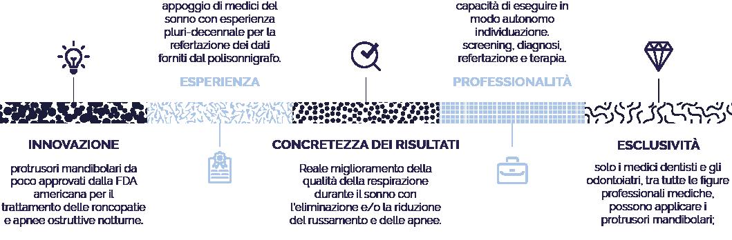 schema_diventa_partner